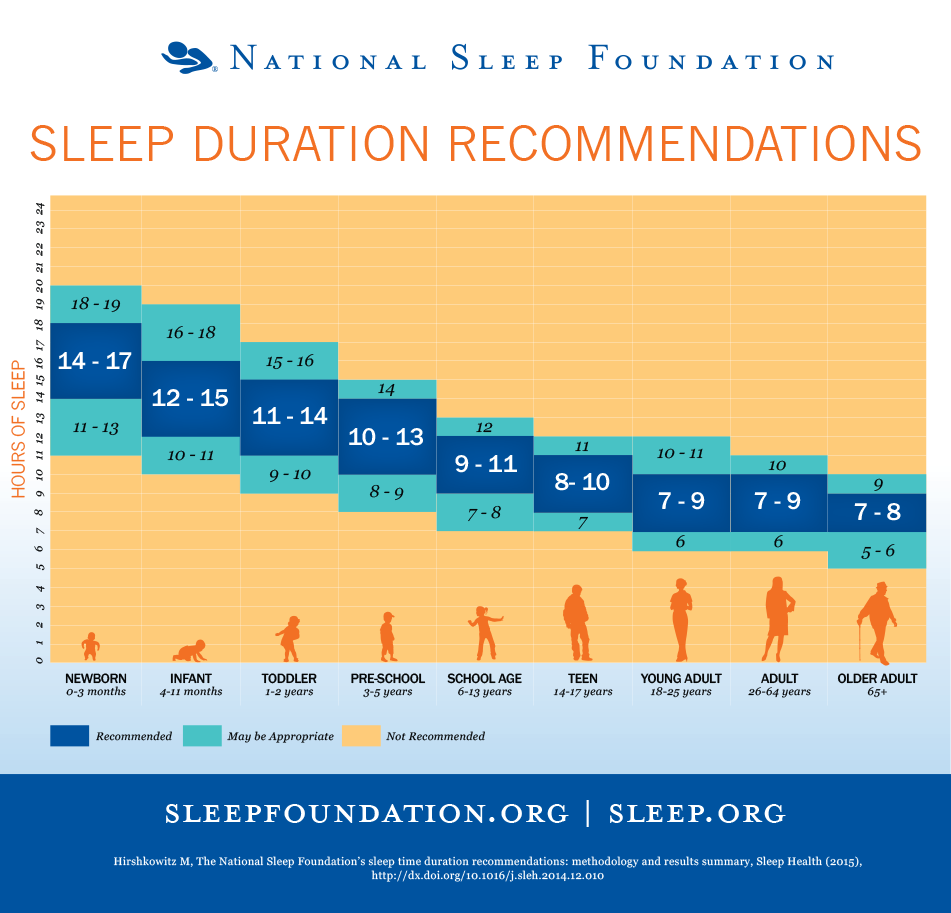 Sleep duration recommendation